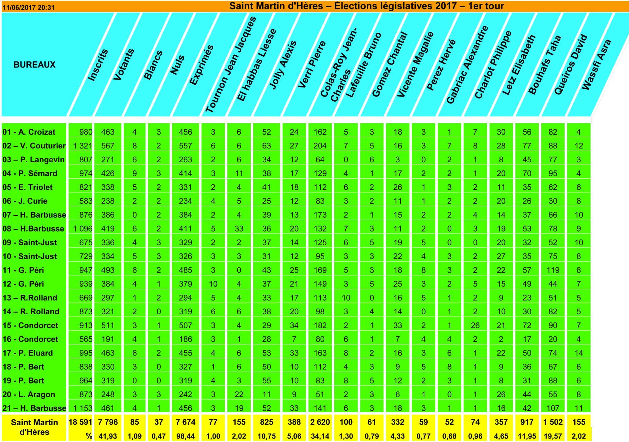 Elections législatives 2017 - 1er tour - 11-06-2017