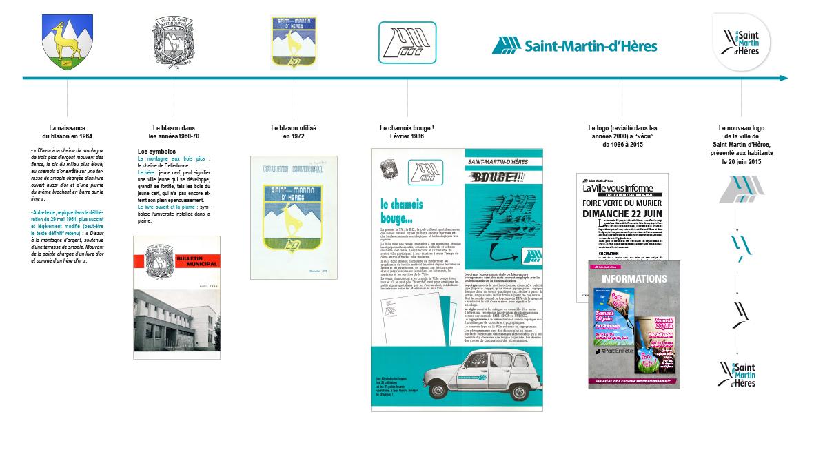 Le logo de Saint-Martin-d'Hères à travers le temps
